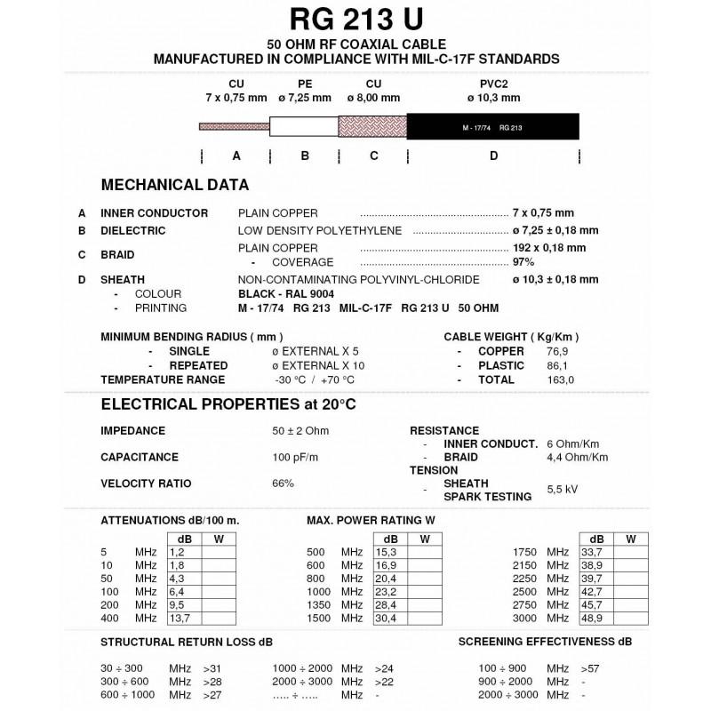 CABLE RG 213 U MIL C17 - CRT FRANCE